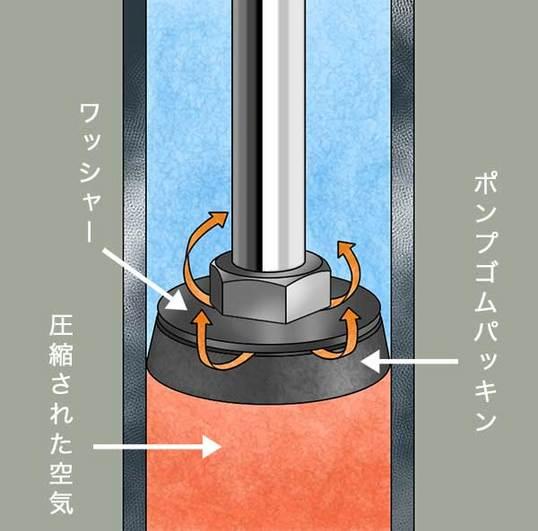 ポンプパッキン空気漏れ図.jpg